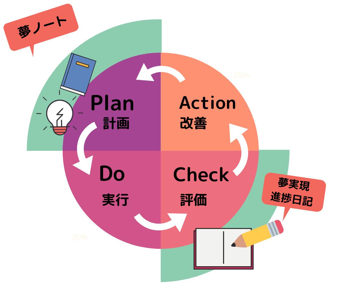 夢実現のPDCAサイクル
