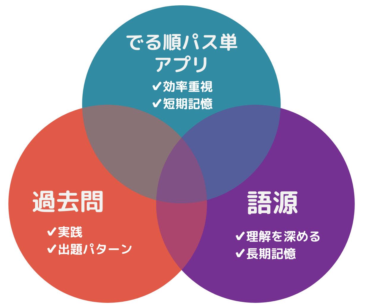 英検1級の単語を覚える3つのアプローチ