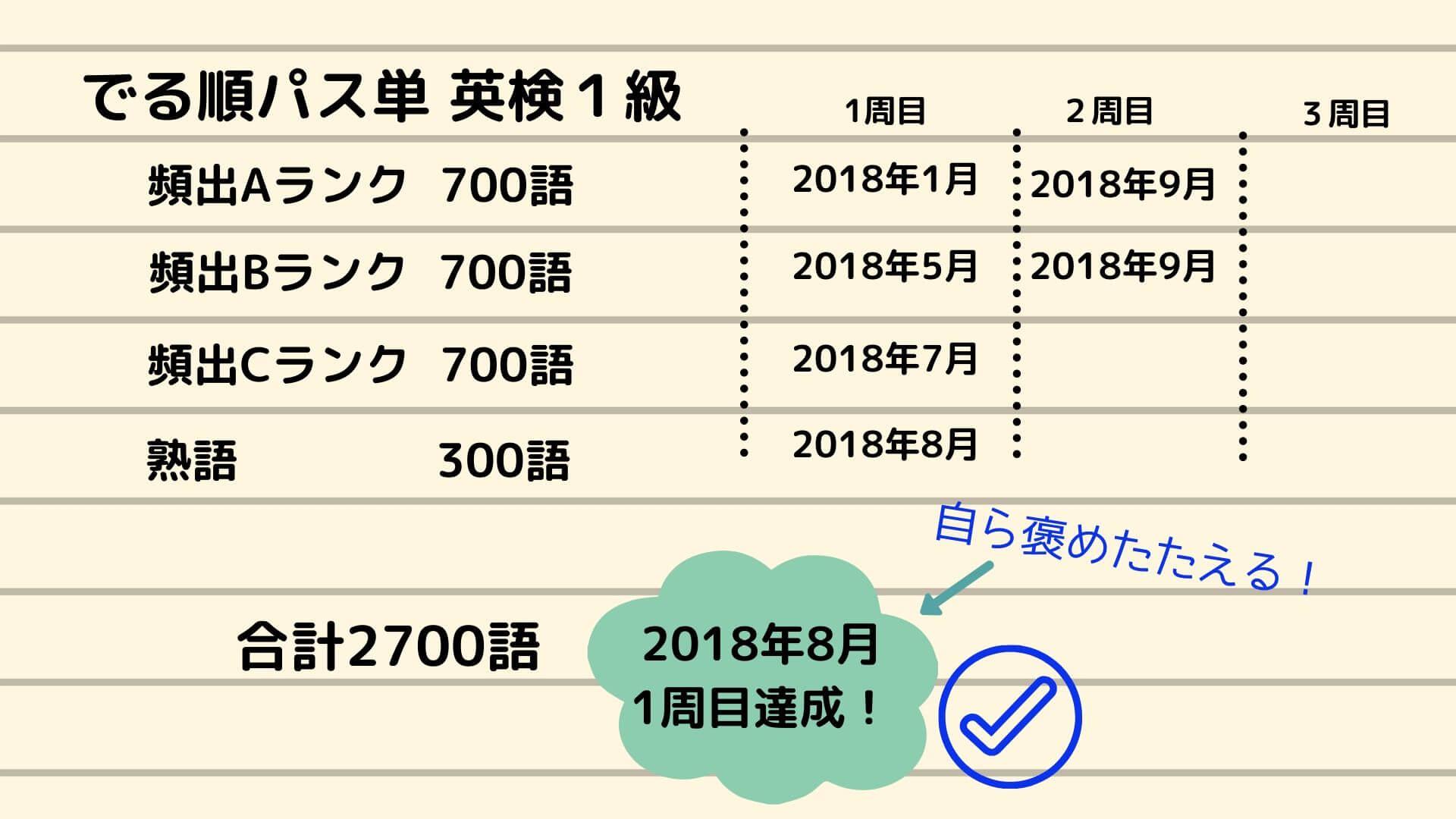 英検1級夢ノート進捗日記の例