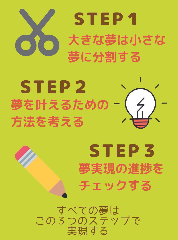 夢実現のための3つのステップ