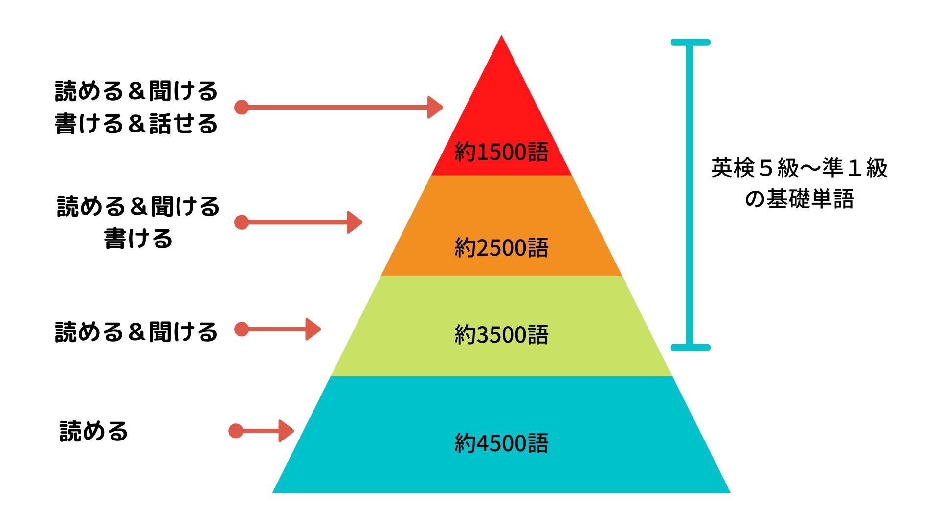 英検1級語彙ピラミッド
