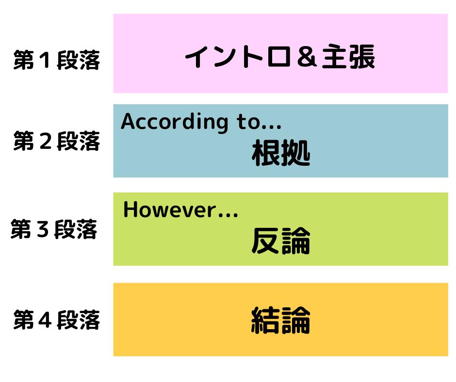 英検長文読解の段落イメージ